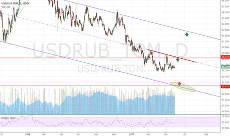 USDRUB_TOM: Long USD-RUB