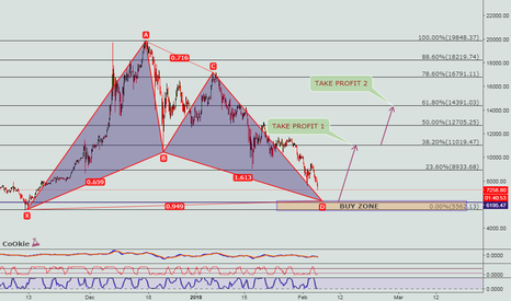 BTCUSD: BITCOIN LONG SETUP CoOkiess