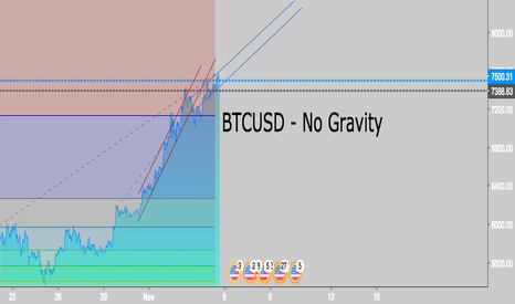 BTCUSD: BTCUSD - No Gravity (B2X) Go Long just because it is right