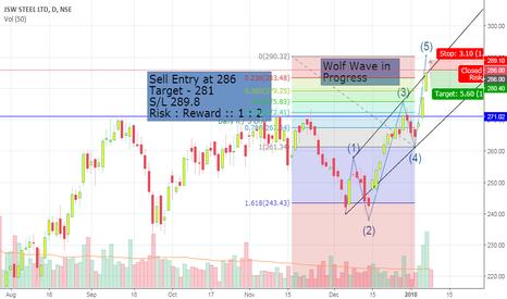 JSWSTEEL: Wolf Wave Conformation in JSW Steel.