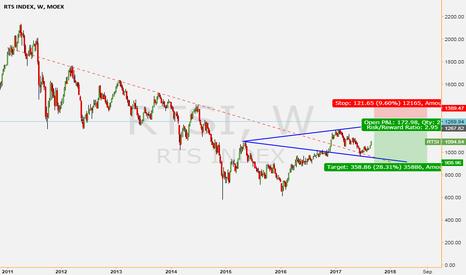 RTSI: Gut short RTS