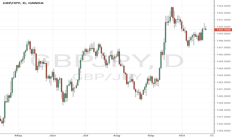 GBPJPY: Allowing rally in order to short