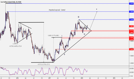 EURNZD: EURNZD - HEADING FOR HIGHER HIGHS?