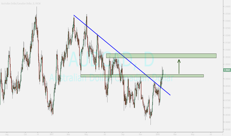 AUDCAD: audcad...buy opportunity