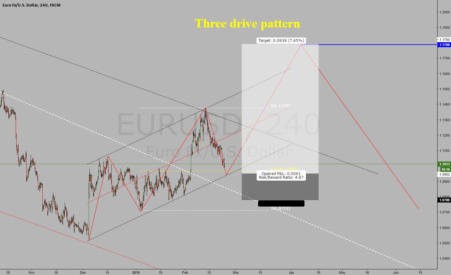 eurusd, possible three drive pattern