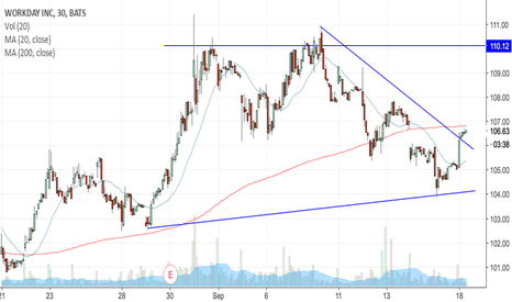 WDAY: WDAY trying to continue upside
