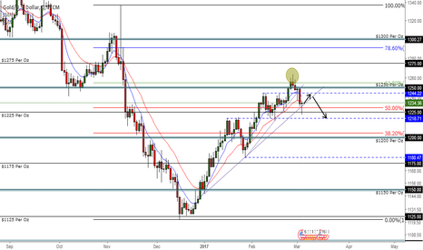 XAUUSD: Waiting for GOLD to Form a Head & Shoulders Pattern Before Short