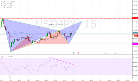 USDJPY: USD/JPY Cypher and Gatley setting up