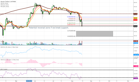 BTCUSD: Potential Reversal Zone if we break support.