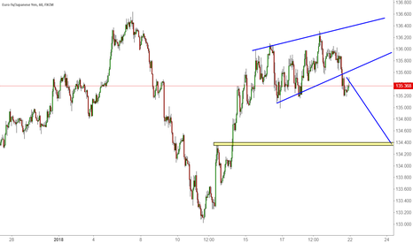 EURJPY: A Trade Review ( Video) of the Last EURJPY Trade