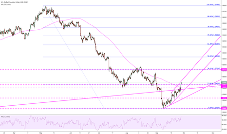 USDCAD: Price breaking 23.6% on daily