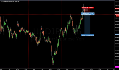 USDJPY: shorty