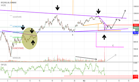 BTCUSD: if you remember that previous pattern
