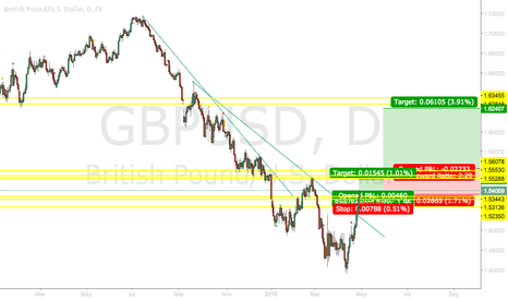 GBPUSD: GBPUSD HUGE Upside Potential