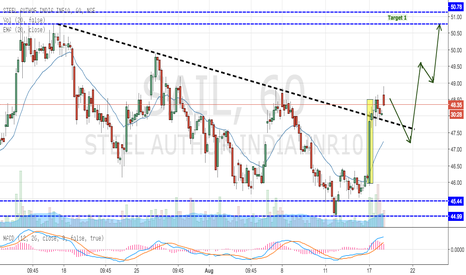 SAIL: SAIL - Breaking out from Downward Trend Line (Buy)