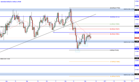AUDUSD: AUDUSD C-RETRACEMENT at fib 38.2%