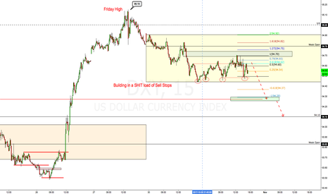 DXY: a wait and see...