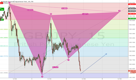 GBPJPY: Another nice position