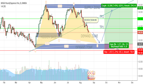 GBPJPY: GBP/JPY, LONG (COMBINATION OF SUPPLY DEMAND & HARMONIC) - FHR