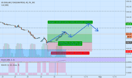 USDCLP: some correction and up again my view