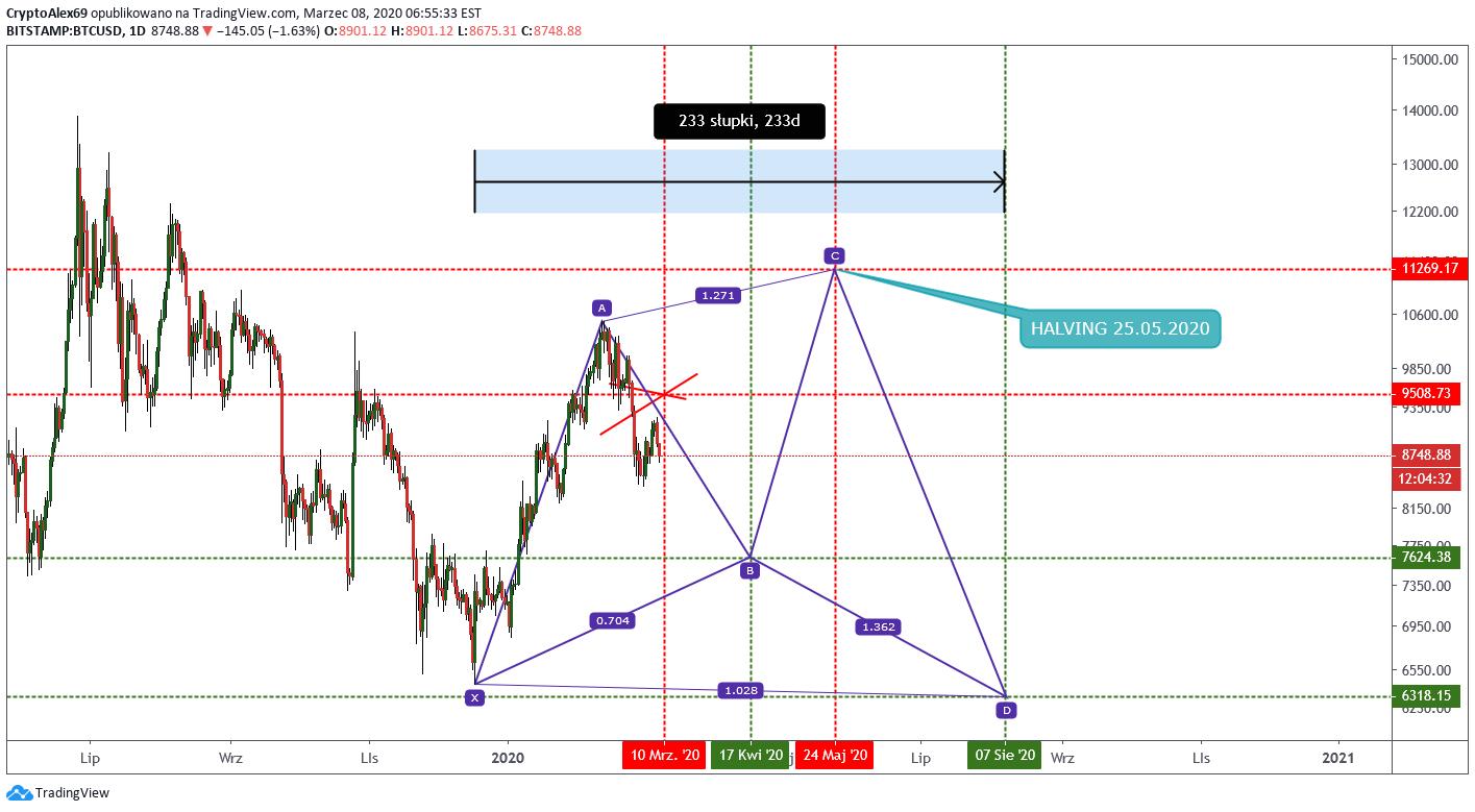 emc2 btc tradingview bitcoin guiminer