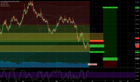EURGBP: EURO/GBP Long potential in few weeks