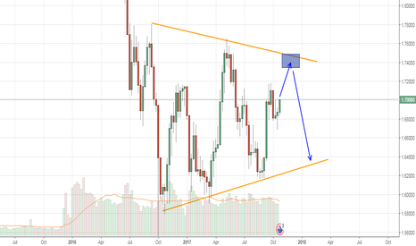 GBPAUD: OPPORTUNITY