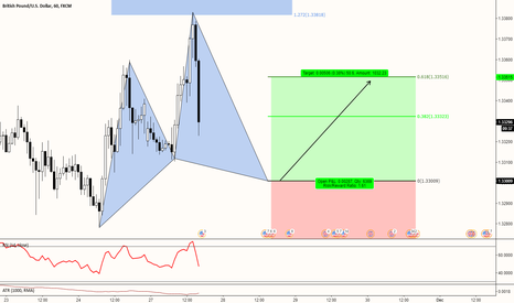 GBPUSD: GBPUSD (1h). Potential Cypher Pattern