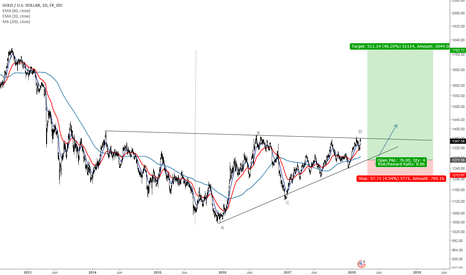 XAUUSD: Gold retracement and after that good bull run coming