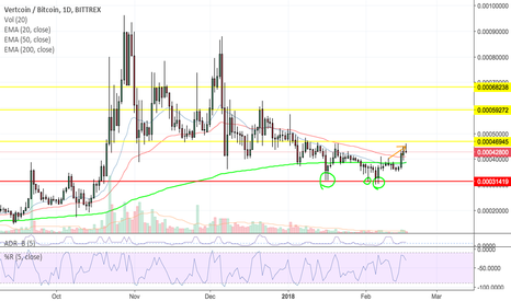 VTCBTC: VTCBTC Looks really Exciting! Here is Why!