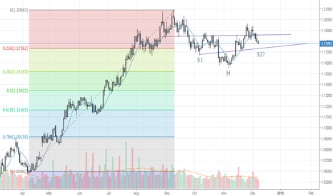 EURUSD: EUR/USD possible inverse head and shoulders?