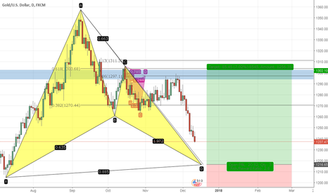 XAUUSD: Gold Daily Bullish Bat Pattern