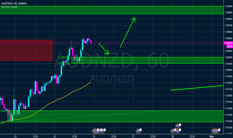 AUDNZD: AUDNZD wait to  join uptrend with unfilled orders