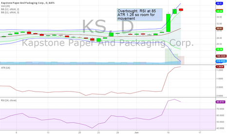 KS: KS - Overbought
