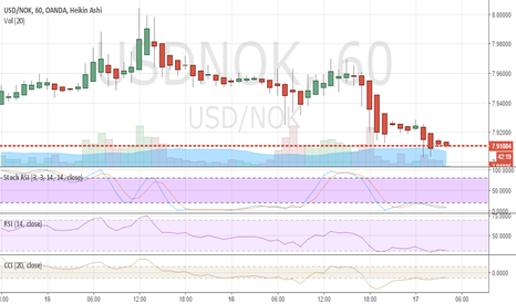 USDNOK: USD/NOK, neutro - long