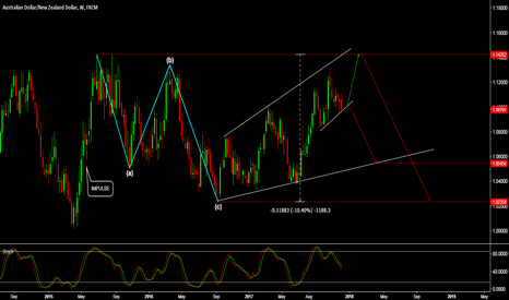 AUDNZD: AUD/NZD - LOOKING AT A POSSIBLE +1000 PIP MOVE