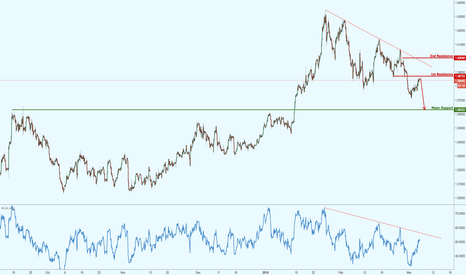 GBPUSD: GBPUSD back to strong resistance, potential for a drop