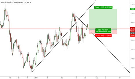 AUDJPY: Potential Long Position A/J