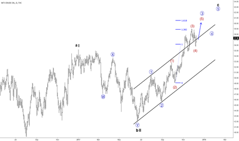 USOIL: Crude oil Can See and Reach 61$ per Barrel and Above