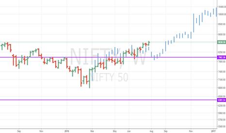 NIFTY: NIFTY - A Big Crazy Bull is headed our way!