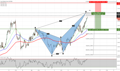 EURCHF: EURCHF - Potential Crab Pattern Completion