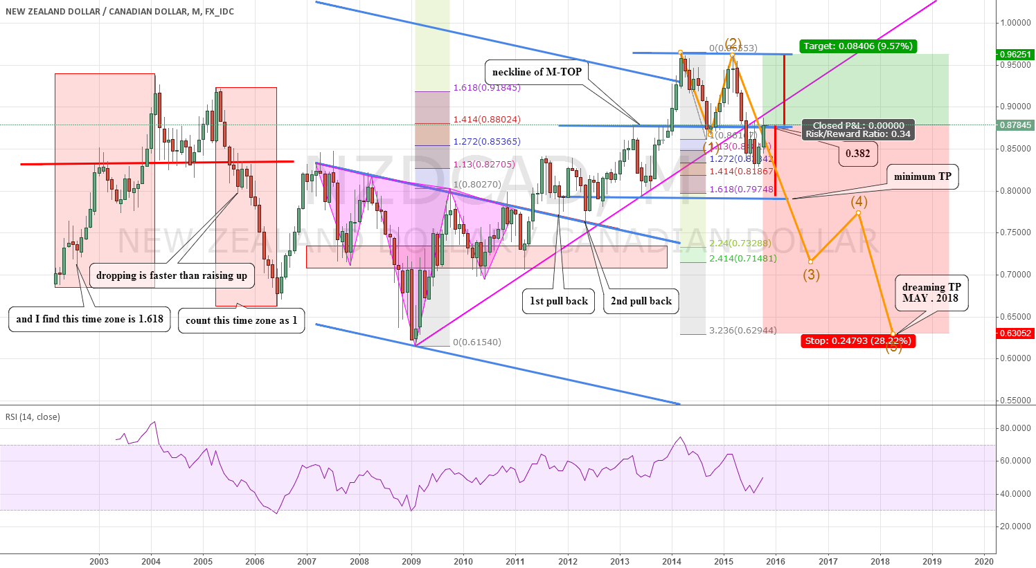NZDCAD: might have a rally-dropping
