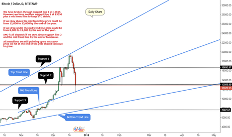 BTCUSD: BTC END of Year Predictions