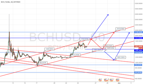 BCHUSD: BCH/USD - технический взгляд