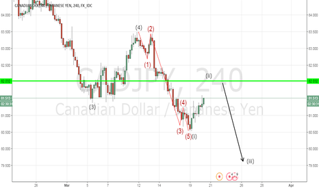 CADJPY: CAD/JPY Correction