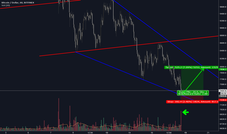 BTCUSD: BTCUSD - Going in for a short squeeze