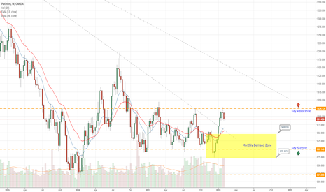 XPTUSD: XPTUSD Platinum potential for short position