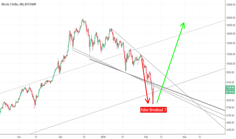 BTCUSD: Bitcoin - Highest volume 1D in over 2 years