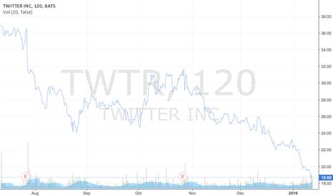 TWTR: Twitter's stock price