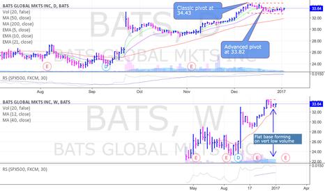BATS: BATS is near an advanced buy point